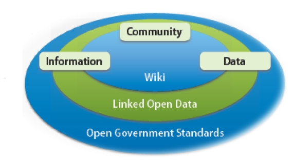 A conceptual diagram of OpenEI showing Information Community, and Data supported with a Wiki, Linked Open Data, and Open Government Standards